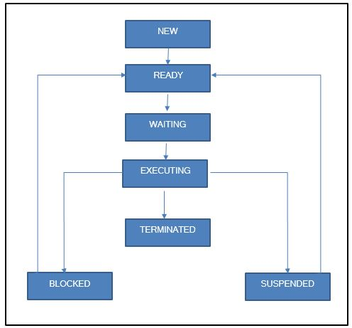 process-management-in-operating-system-in-hindi-its-various-stages-in-hindi